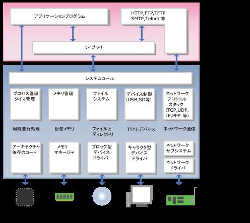 Operating System Diagram 第2章 組み込みLi...